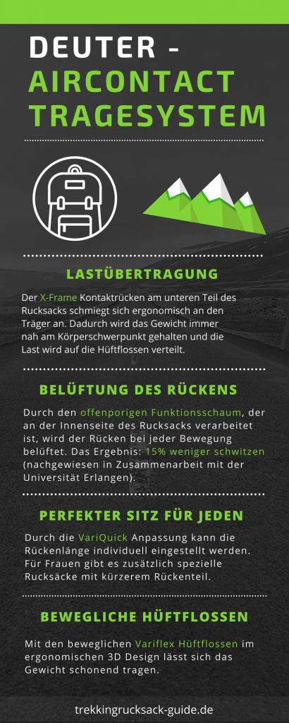 Infografik: Deuter Aircontact Tragesystem | Trekkingrucksack Guide
